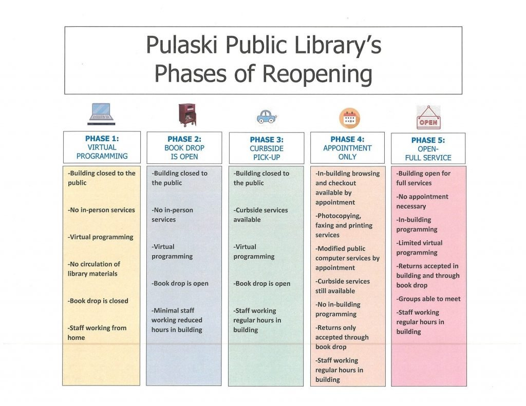 Phases of Reopening Chart